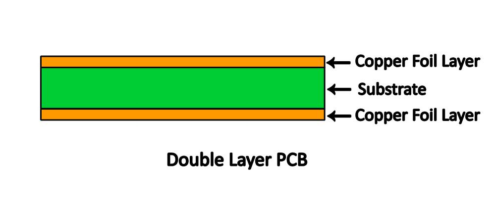 Printed Circuit Board Explained | Learn about different types of PCB