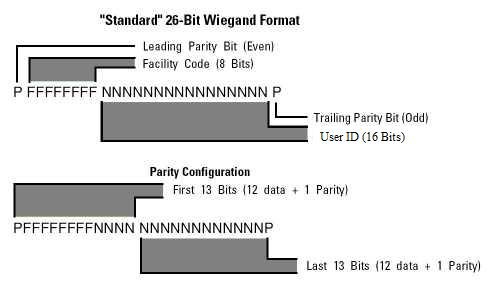Wiegand Interface