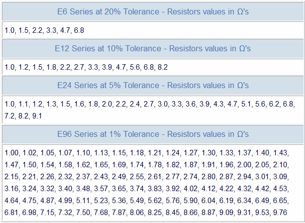 Resistor colour code for 1 resistor values table