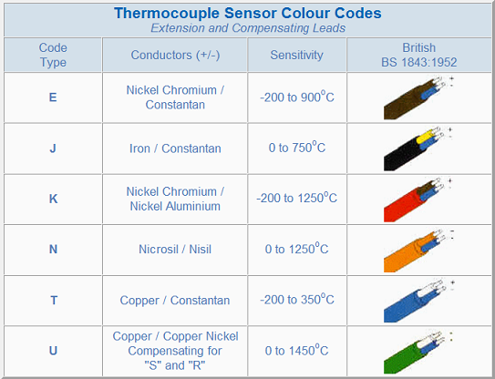 Iron Constantan Thermocouple : Temperature sensors