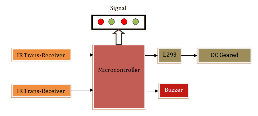 SMART TRAFFIC CONTROL SYSTEM USING PLC and
