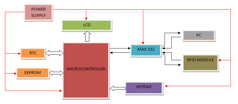 Pleasing Rfid Based Attendace System Wiring 101 Capemaxxcnl