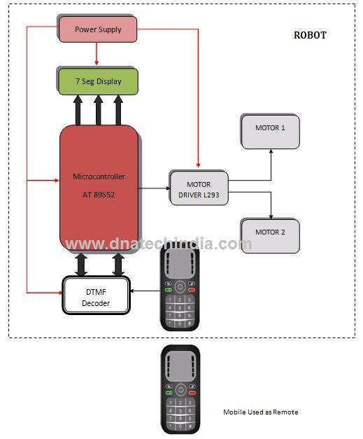 cell phone operated land rover rh dnatechindia com