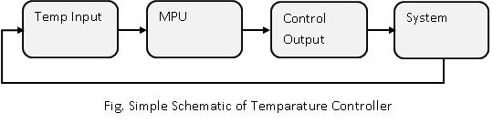 PC based Temperature controller