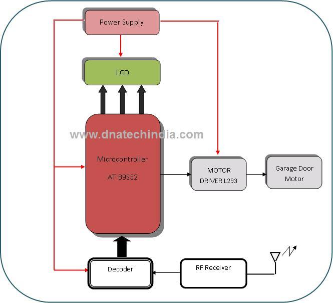 Groovy Automatic Garage Door Opener Circuit Diagram Online Wiring Diagram Wiring Database Heeveyuccorg