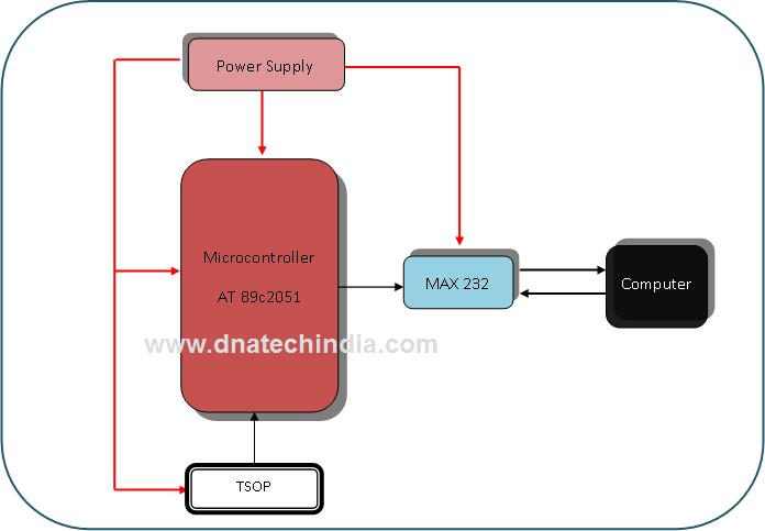 remote based mouse control rh dnatechindia com