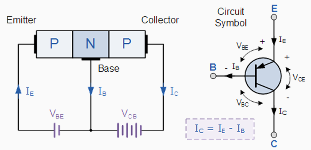 Pnp transistor note arrow defines the emitter and conventional current flow in for a pnp transistor ccuart Images